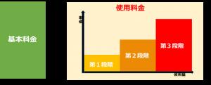 電気3段階料金